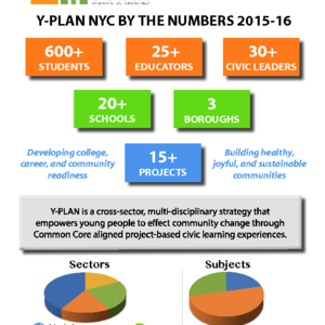 NYC By the Numbers 2015-2016